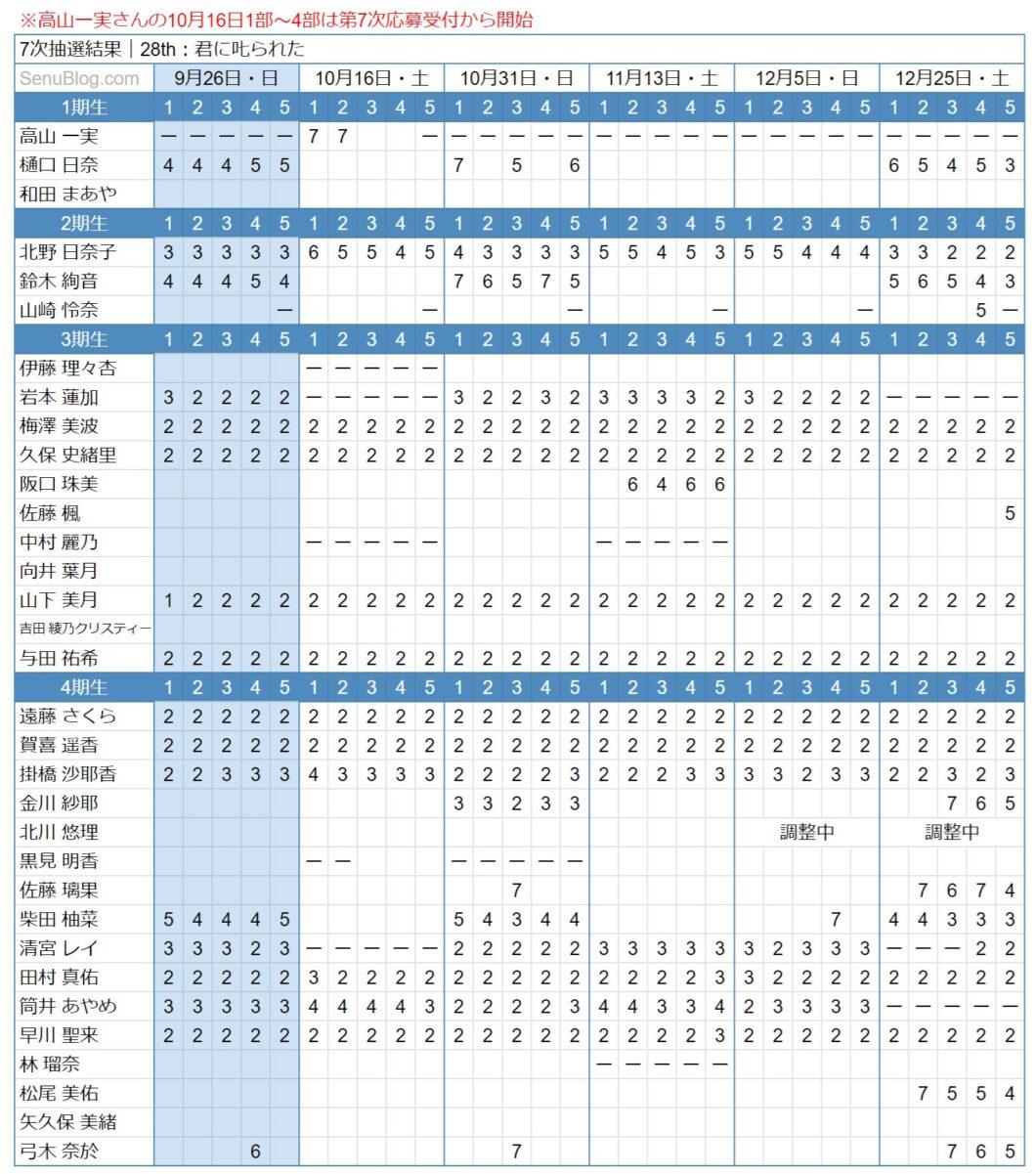 乃木坂 28th 完売表